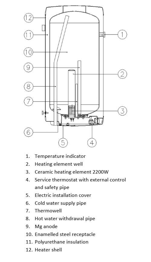 OKCE elektrische boilers eigenschappen
