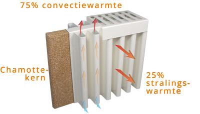Aeroflow elektrische radiator