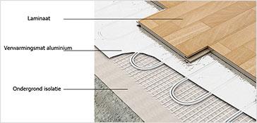elektrische vloerverwarmingsmat aluminium