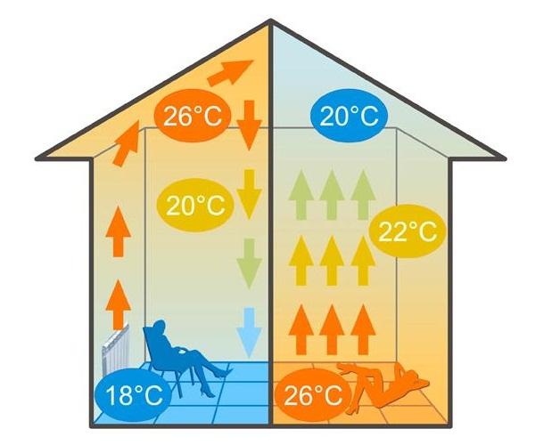 laminaatverwarming resultaat