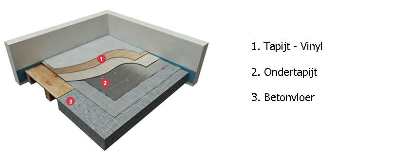 tapijtverwarming opbouw