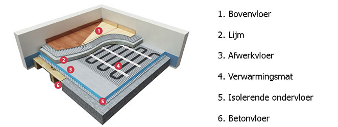 elektrische verwarming houtenvloer
