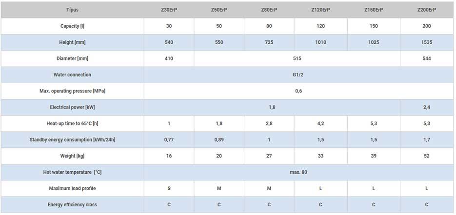 elektrische boiler z erp tabel