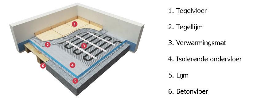 elektrische vloerverwarming opbouw tegelvloer