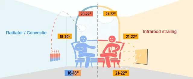 infrarood verwarming werking