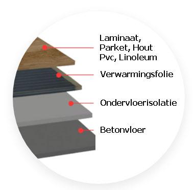 laminaatverwarming leggen
