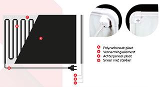 warmtepaneel w-radiant opbouw